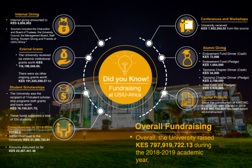 Did you know: Fundraising at USIU-Africa
