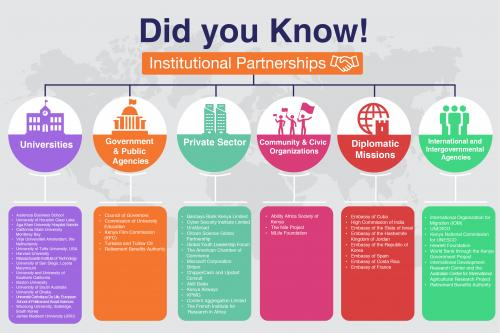 Did you know: Institutional Partnerships at...