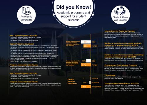 Did you know: New academic programs and support...