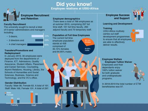 Did you know: Employee relations at USIU-Africa